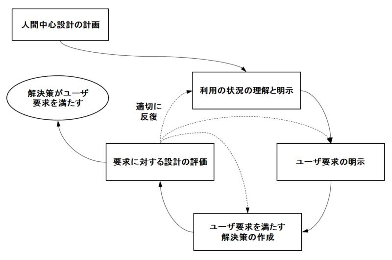 ISO9241-210 人間中心設計活動の相互依存性
